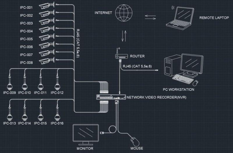 Projeto de instalação de cameras ip